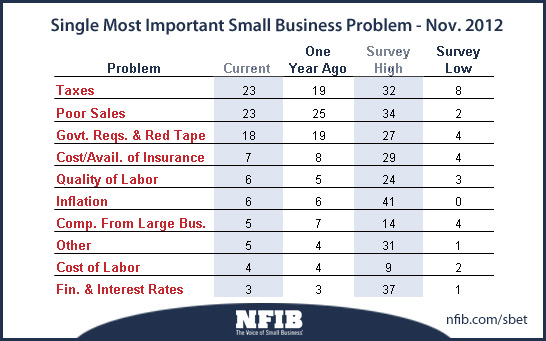 Top problems for small