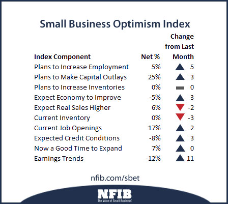 business trends - small business optimism index