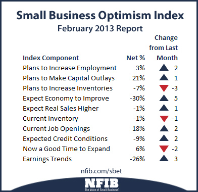 Small business optimism components
