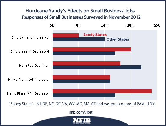 Sandy's Effects on Employment