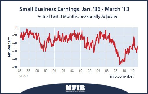 Small business earnings