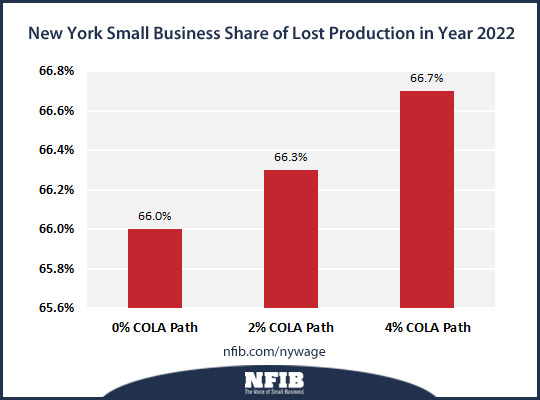 http://www.nfib.com/Portals/0/PDF/AllUsers/research/studies/ny-lost-production-2022-nfib.jpg