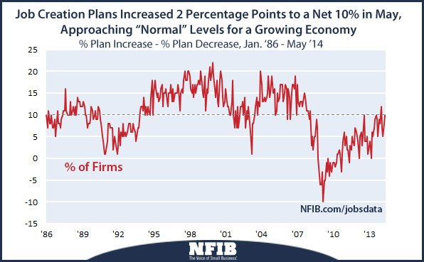 Small business job creation plans through May 2014
