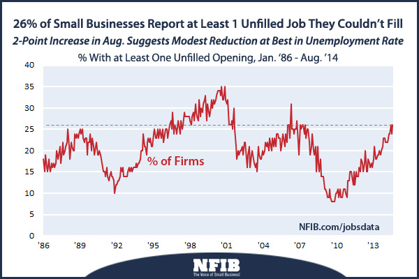 Unfilled job openings at small businesses in August 2014