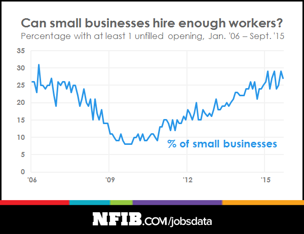 jobs-data-unfilled-openings-nfib-201510