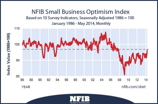 NFIB small business optimism report for June 2014