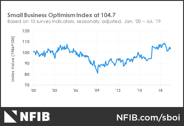 Small Business Economics Trends | NFIB